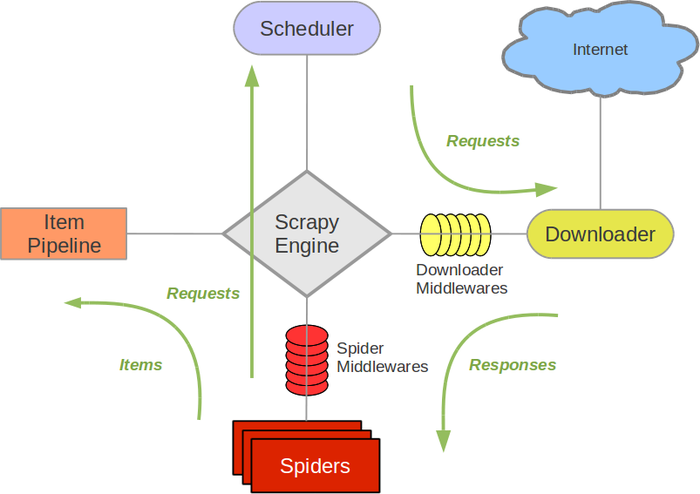 Scrapy architecture overview